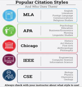 the significance of citation style guides in the academic field