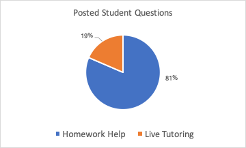 posted student questions graph